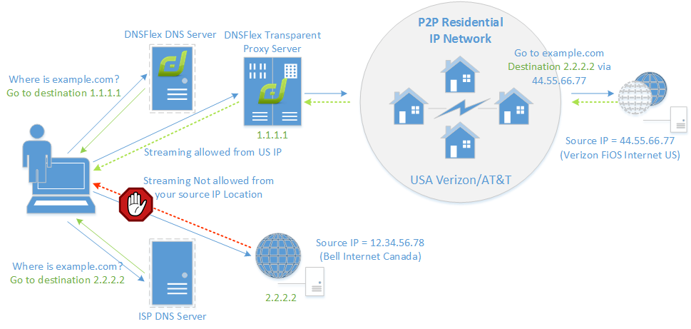 geoscape-residential-ip-proxy